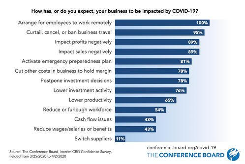 Conference Board - Effect of COVID-19 on Businesses