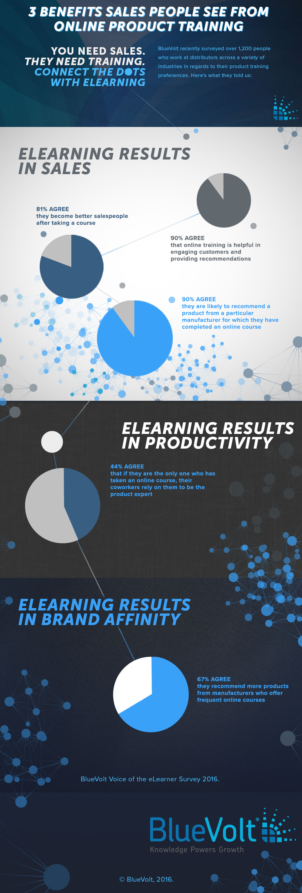 3 Benefits to Online Product Training Infographic by BlueVolt