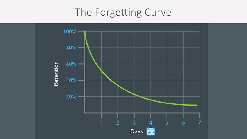 forgetting-curve-1