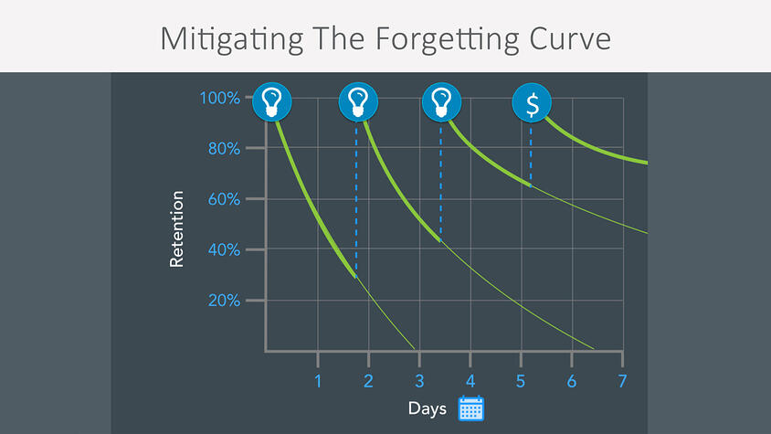 forgetting-curve-2