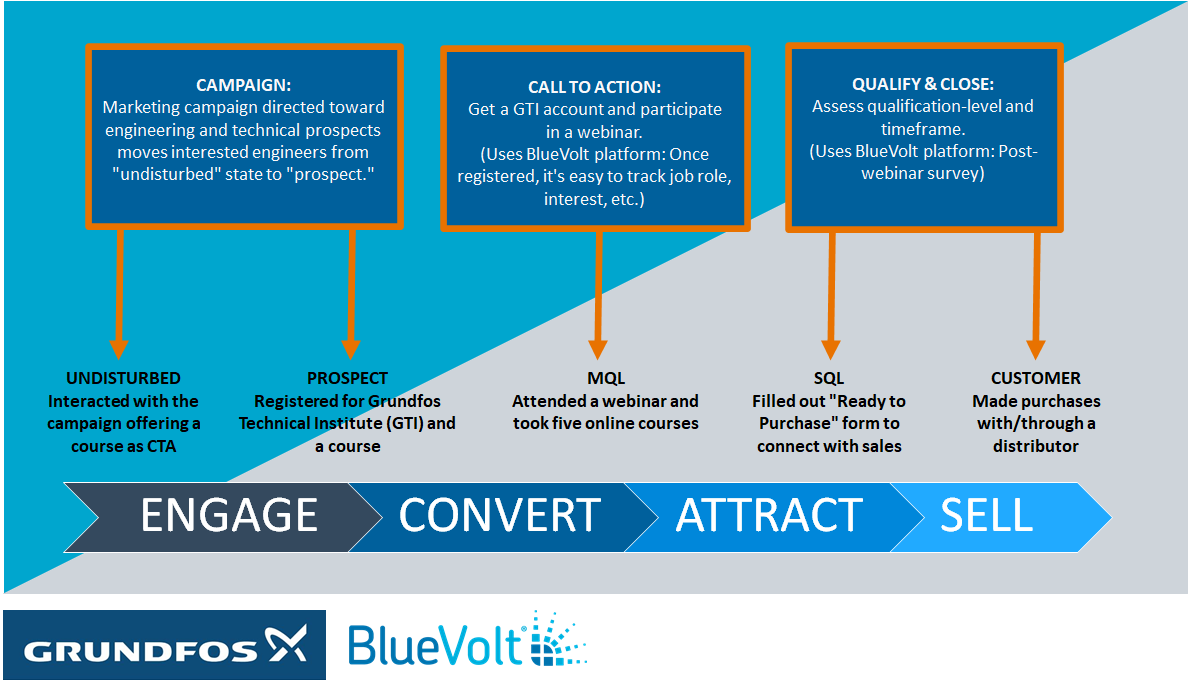 Engage, convert, attract, sell chart of buyers journey.